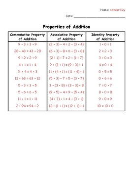 Properties of Addition - Cut & Sort