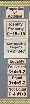 Properties of Addition and Equality Vocabulary Word Wall
