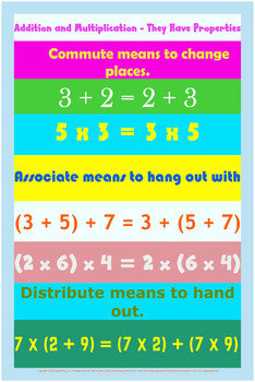 Properties of Addition and Multiplication Poster (pdf download)