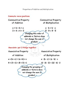 Properties of Addition and Multiplication and Distributive Property