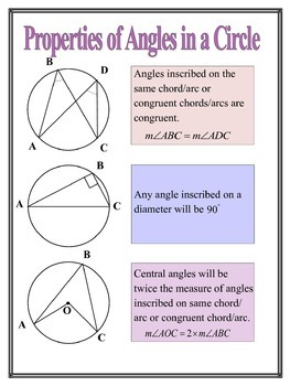 Properties of Angles in a Circle