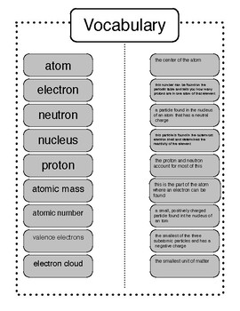 Properties of Atoms and Periodic Table STAAR Review
