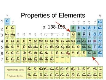 Properties of Elements PowerPoint Presentation