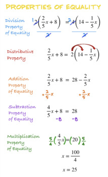 Properties of Equality Poster/Reference Sheet (Solving One Variable Equations)