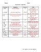 Properties of Exponents Chart