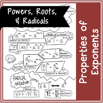 Properties of Exponents | Doodle Notes