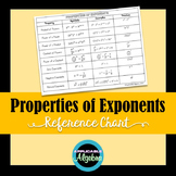 Properties of Exponents - Reference Chart - Notes, Handout