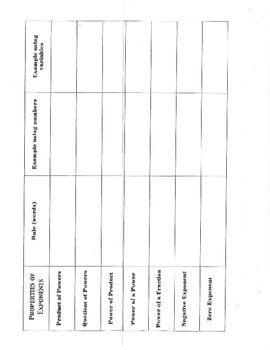 Properties of Exponents graphic organizer chart review