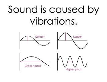 Properties of Light and Sound Posters