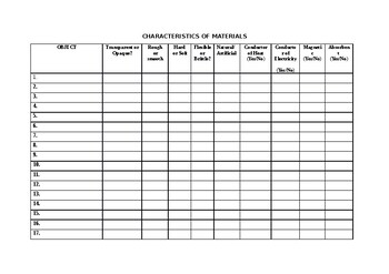 Properties of Materials Activity