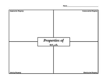 Properties of Math Frayer Diagram