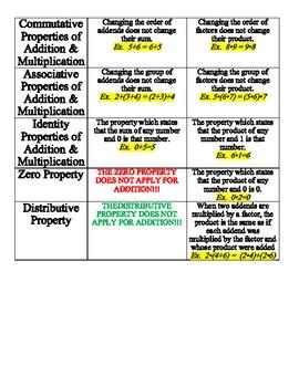 Properties of Math Labels