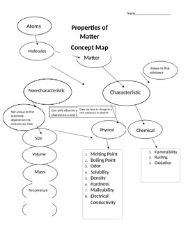 Properties of Matter Concept Map