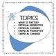 Properties of Matter Flip Book for Interactive Notebooks