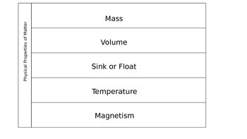 Properties of Matter Flipbook