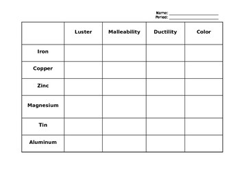 Properties of Metals Chart