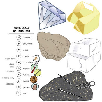 Properties of Minerals, Rocks Clip Art