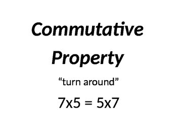 Properties of Multiplication Display for Classroom