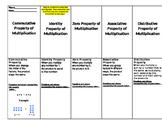 Properties of Multiplication Flip Book Idea