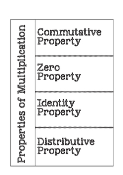 Properties of Multiplication Foldable-Interactive Notebook