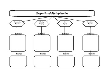 Properties of Multiplication Graphic Organizer