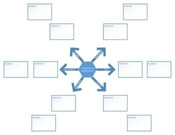 Properties of Multiplication Graphic Organizer