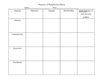 Properties of Multiplication Matrix