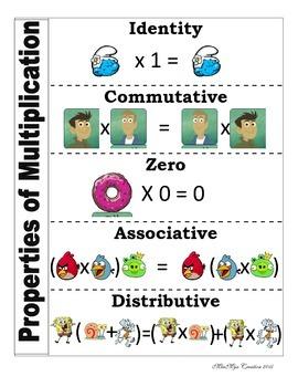 Properties of Multiplication Vocabulary