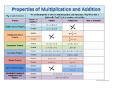 Properties of Multiplication and Addition Graphic Organizer