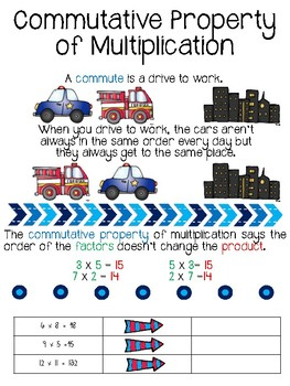 Properties of Multiplication printables