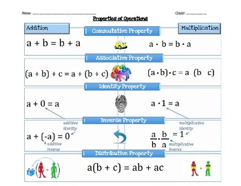 Properties of Operations Graphic Organizer