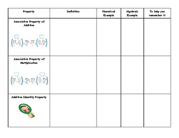 Properties of Real Numbers Graphic Organizer