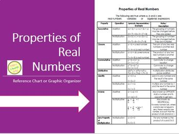 Properties of Real Numbers - Handy Reference, Poster & Graphic Organizer