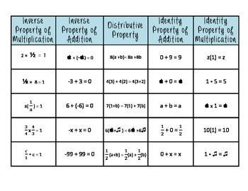 Properties of Real Numbers Sort & Task Cards