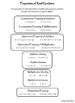 Properties of Real Numbers Mini Bundle