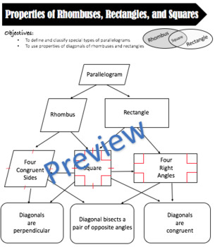 Properties of Rhombuses, Rectangles, and Squares Cheat Sheet - Editable