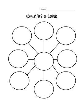 Properties of Sound Graphic Organizer