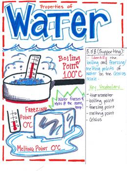 3 properties of water