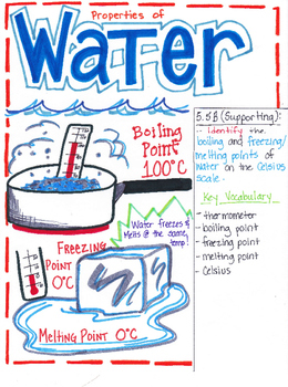 5th Grade Properties of Water