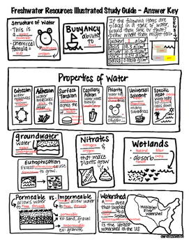Properties of Water and Freshwater Resources Illustrated Study Guide