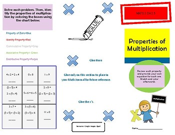 Properties of multiplication: commutative, distributive, associative, identity