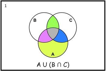 Properties of sets and Venn diagrams three circles.