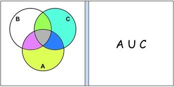 Properties of sets and venn diagrams three circles by mathnohow properties of sets and venn diagrams three circles ccuart Image collections