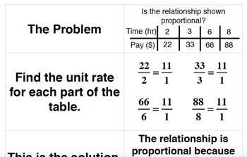 Proportional Reasoning Sorts UNIT PACK