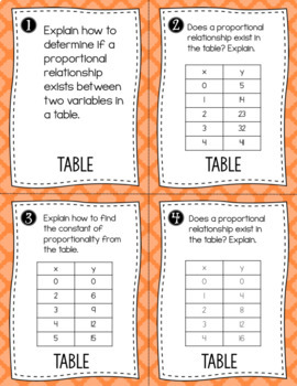 Proportional Relationships in Tables, Graphs and Equations - Task Cards