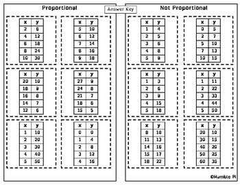 Proportional Relationship Sort-7.RP.2a