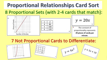Proportional Relationships Card Sort - Graphs, Tables, Equations, & Descriptions