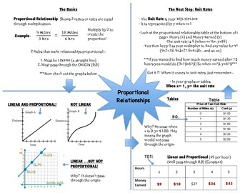 Proportional Relationships Graphic Organizer