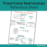 Proportional Relationships Reference Sheet