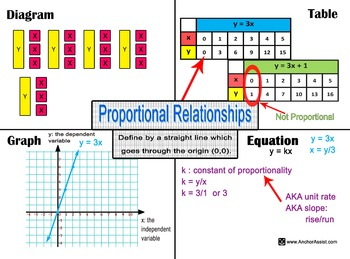 Proportional Relationships and Graphing